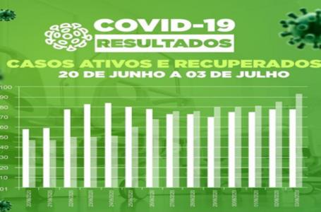 Prefeitura de Paulo Afonso divulga gráfico com casos ativos e recuperados de Covid na cidade